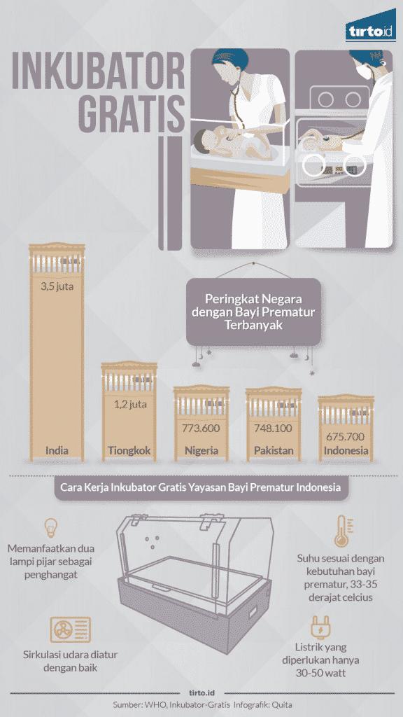 Inkubator Kehidupan untuk Para Bayi Prematur inkubator kehidupan Inkubator Kehidupan untuk Para Bayi Prematur (Tirto.id) Infografis